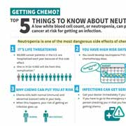 Five Things to Know About Neutropenia Fact Sheet