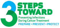 3 Steps Toward Preventing Cancer Treatment: Prepare, Prevent, Protect