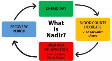What is Nadir